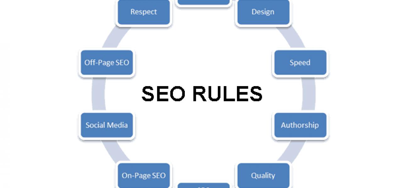 Κανόνες για καλύτερο SEO/Search engine optimization