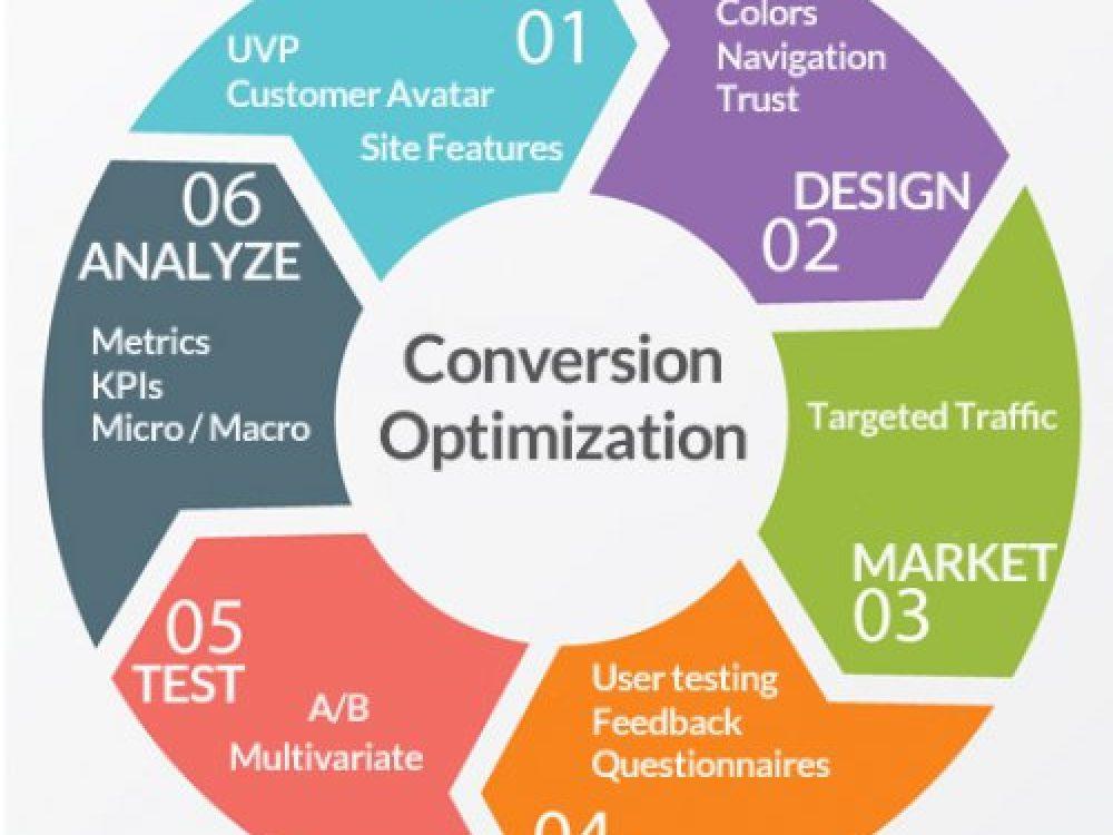 Τι είναι το Conversion Rate Optimization/CRO